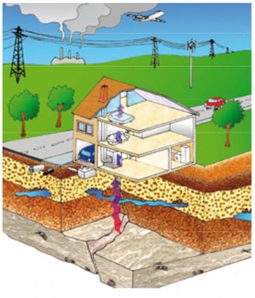 Campi elettromagnetici ed energie della Terra nell'abitare Problemi e soluzioni